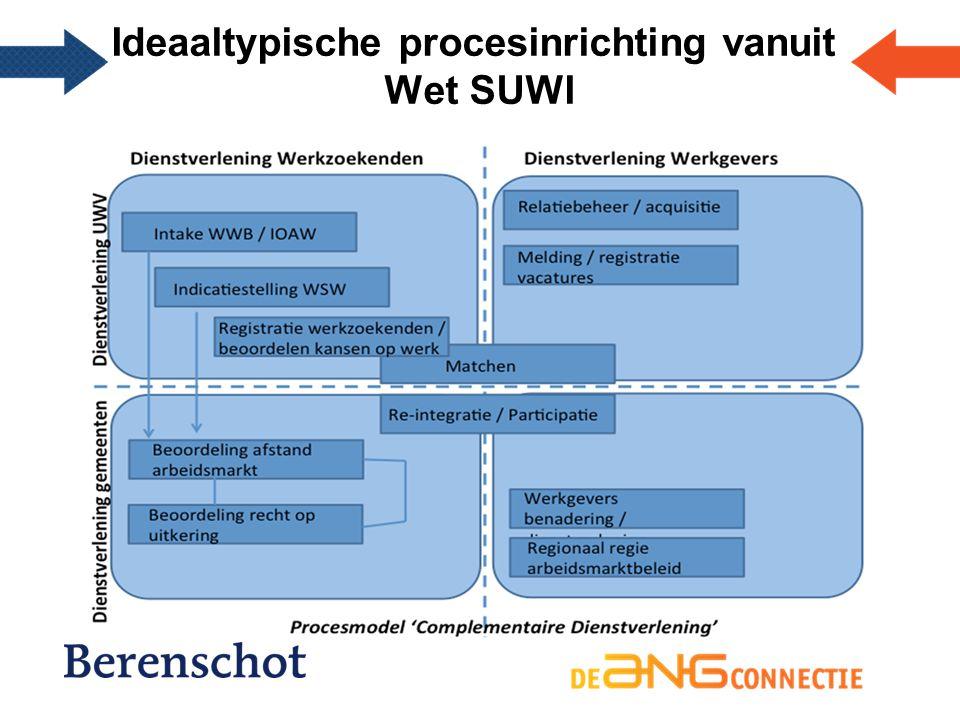 Ideaaltypische procesinrichting vanuit Wet SUWI
