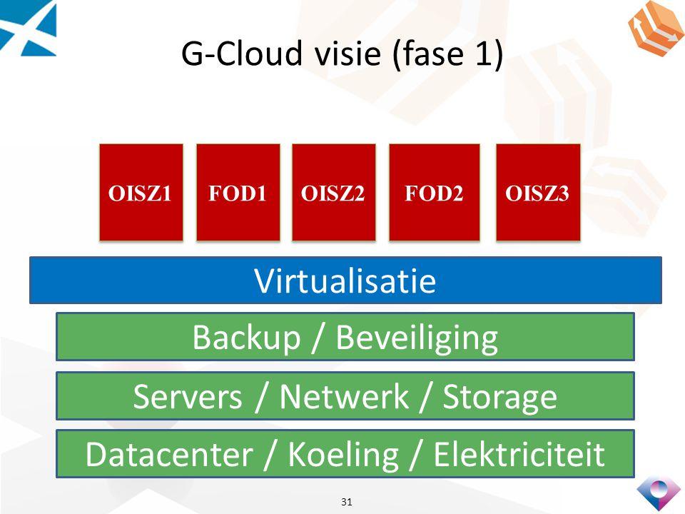 G-Cloud visie (fase 1) 31 Datacenter / Koeling / Elektriciteit Servers / Netwerk / Storage Backup / Beveiliging Virtualisatie FOD2 OISZ3 FOD1 OISZ2 OI