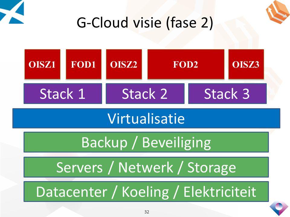 G-Cloud visie (fase 2) 32 Datacenter / Koeling / Elektriciteit Servers / Netwerk / Storage Backup / Beveiliging Virtualisatie FOD2 OISZ3 FOD1 OISZ2 OI