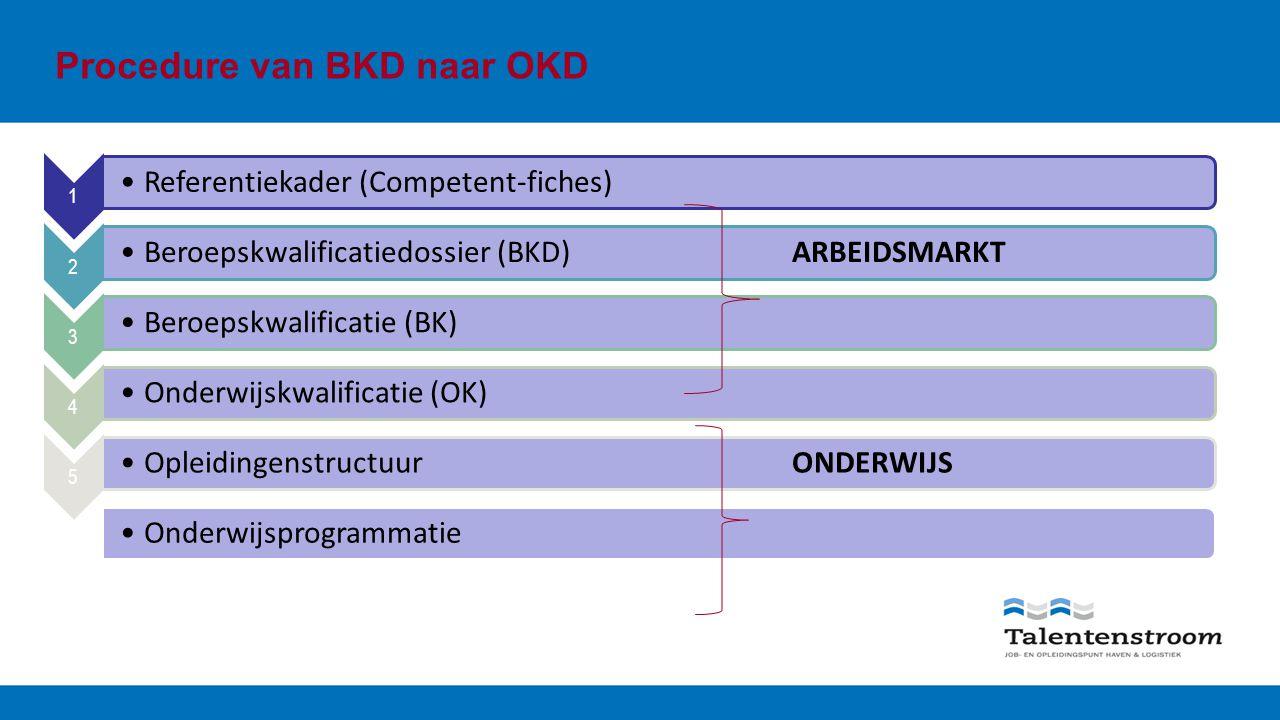 Procedure van BKD naar OKD 1 Referentiekader (Competent-fiches) 2 Beroepskwalificatiedossier (BKD)ARBEIDSMARKT 3 Beroepskwalificatie (BK) 4 Onderwijskwalificatie (OK) 5 OpleidingenstructuurONDERWIJS 6 Onderwijsprogrammatie