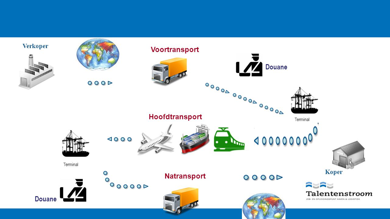 Verkoper Koper Voortransport Hoofdtransport Natransport Douane Terminal