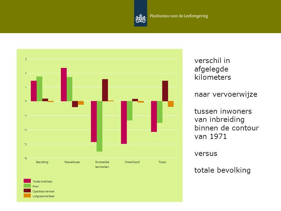 12 februari 2015   Daniëlle Snellen & Hans Hilbers 5 verschil in afgelegde kilometers naar vervoerwijze tussen inwoners van inbreiding binnen de contour van 1971 versus totale bevolking