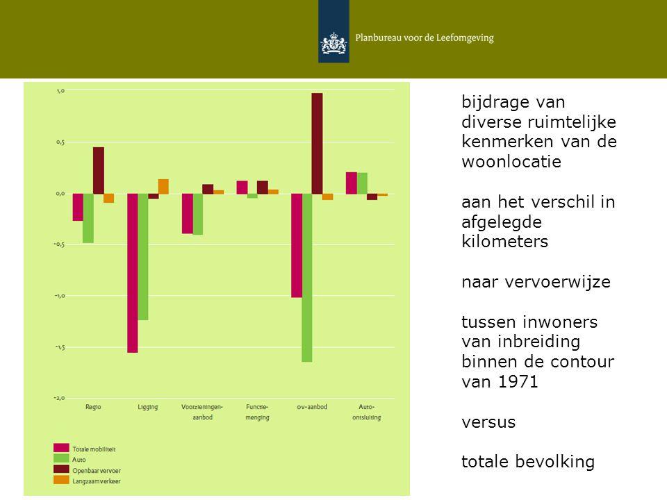 12 februari 2015   Daniëlle Snellen & Hans Hilbers 6 bijdrage van diverse ruimtelijke kenmerken van de woonlocatie aan het verschil in afgelegde kilometers naar vervoerwijze tussen inwoners van inbreiding binnen de contour van 1971 versus totale bevolking