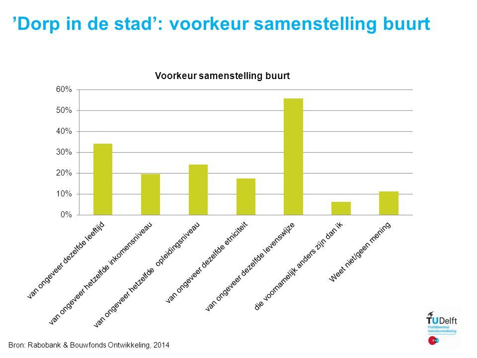 'Dorp in de stad': voorkeur samenstelling buurt 11 Bron: Rabobank & Bouwfonds Ontwikkeling, 2014