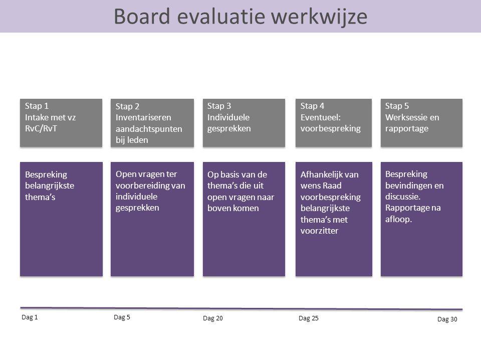 Board evaluatie werkwijze Stap 1 Intake met vz RvC/RvT Stap 1 Intake met vz RvC/RvT Stap 2 Inventariseren aandachtspunten bij leden Stap 2 Inventarise