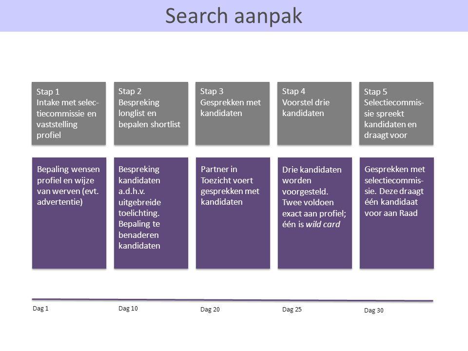 Search aanpak Stap 1 Intake met selec- tiecommissie en vaststelling profiel Stap 1 Intake met selec- tiecommissie en vaststelling profiel Stap 2 Bespr