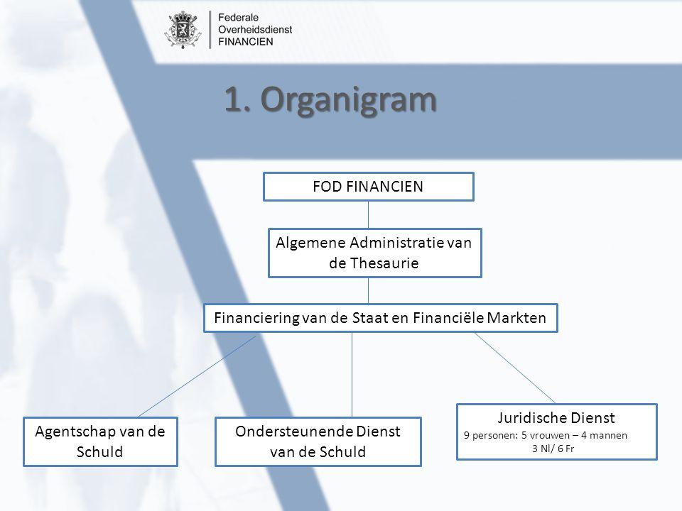 1. Organigram FOD FINANCIEN Algemene Administratie van de Thesaurie Financiering van de Staat en Financiële Markten Agentschap van de Schuld Ondersteu