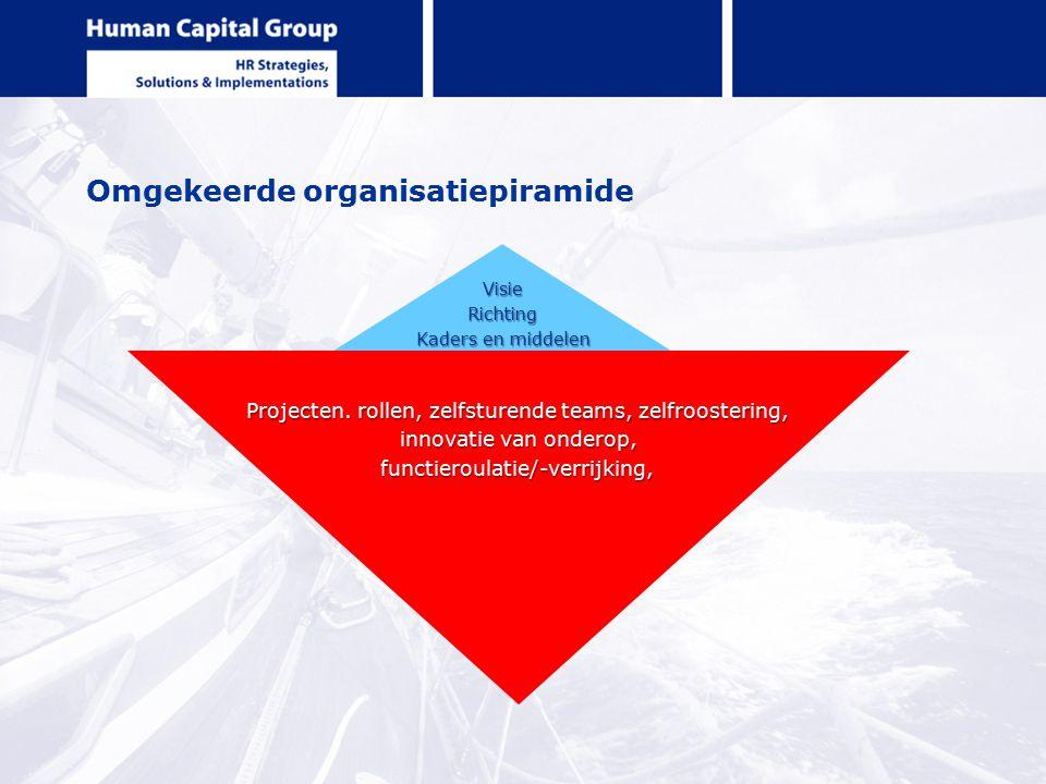 Omgekeerde organisatiepiramide VisieRichting Kaders en middelen Projecten. rollen, zelfsturende teams, zelfroostering, innovatie van onderop, functier