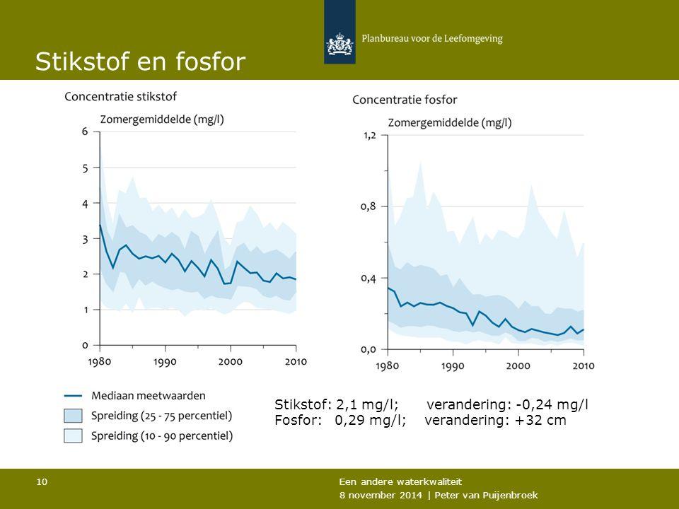 Stikstof en fosfor Een andere waterkwaliteit 8 november 2014 | Peter van Puijenbroek 10 Stikstof: 2,1 mg/l; verandering: -0,24 mg/l Fosfor: 0,29 mg/l; verandering: +32 cm