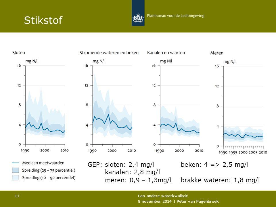Stikstof Een andere waterkwaliteit 8 november 2014 | Peter van Puijenbroek 11 GEP: sloten: 2,4 mg/l beken: 4 => 2,5 mg/l kanalen: 2,8 mg/l meren: 0,9 – 1,3mg/l brakke wateren: 1,8 mg/l