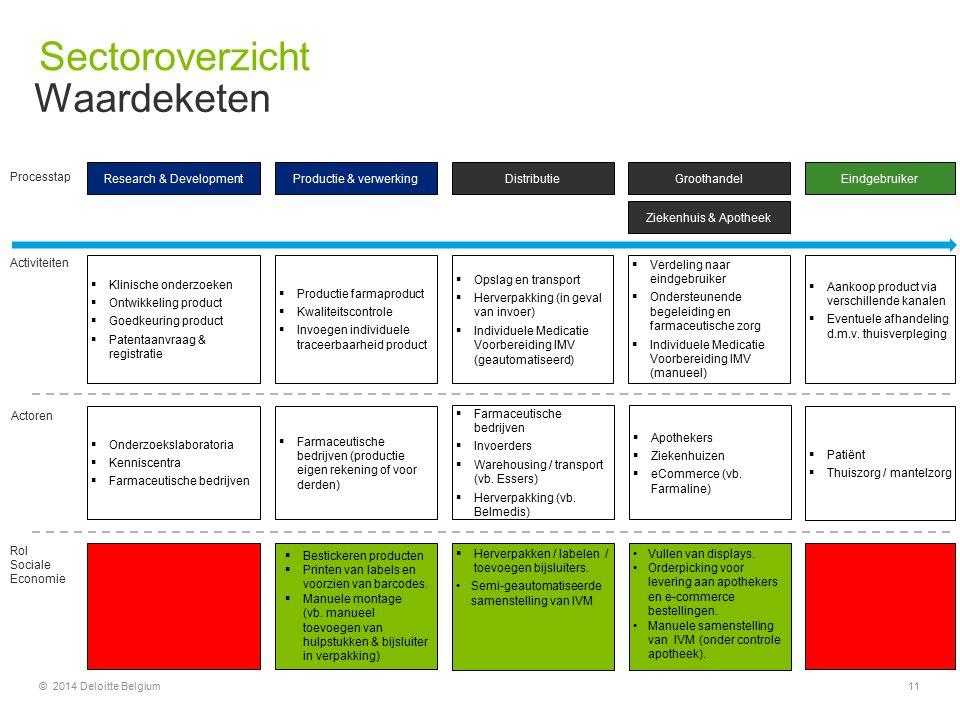 © 2014 Deloitte Belgium11 Research & Development  Klinische onderzoeken  Ontwikkeling product  Goedkeuring product  Patentaanvraag & registratie P