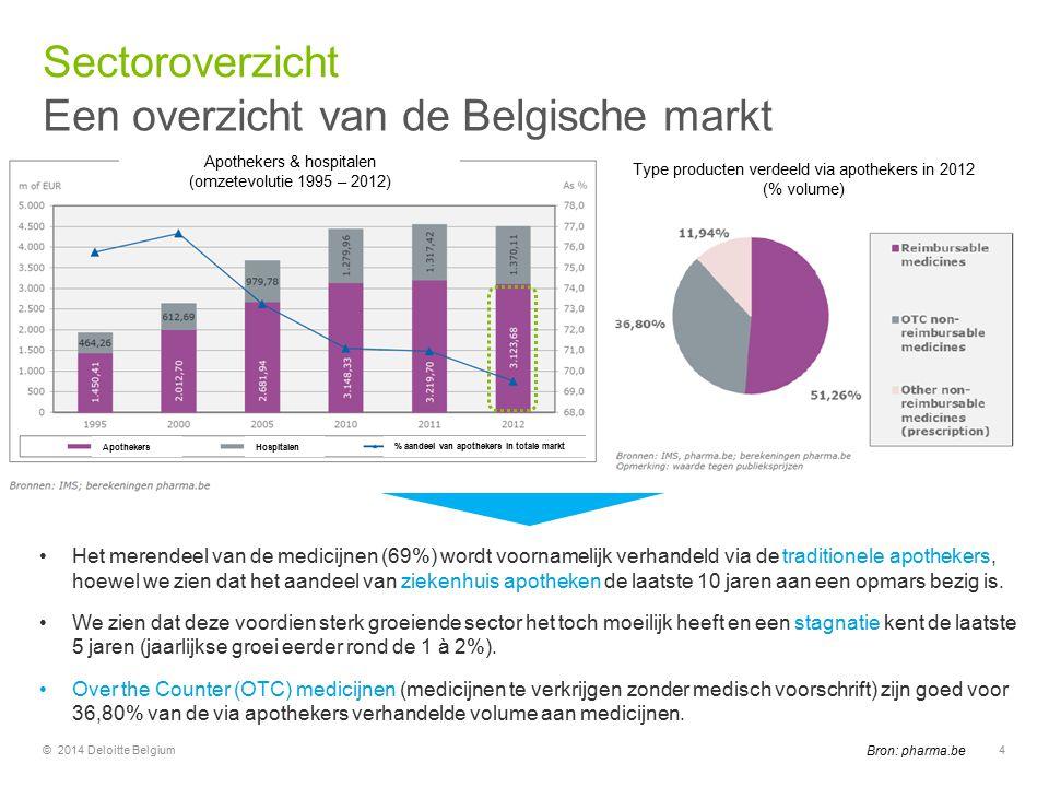Een overzicht van de Belgische markt Sectoroverzicht © 2014 Deloitte Belgium4 Het merendeel van de medicijnen (69%) wordt voornamelijk verhandeld via de traditionele apothekers, hoewel we zien dat het aandeel van ziekenhuis apotheken de laatste 10 jaren aan een opmars bezig is.
