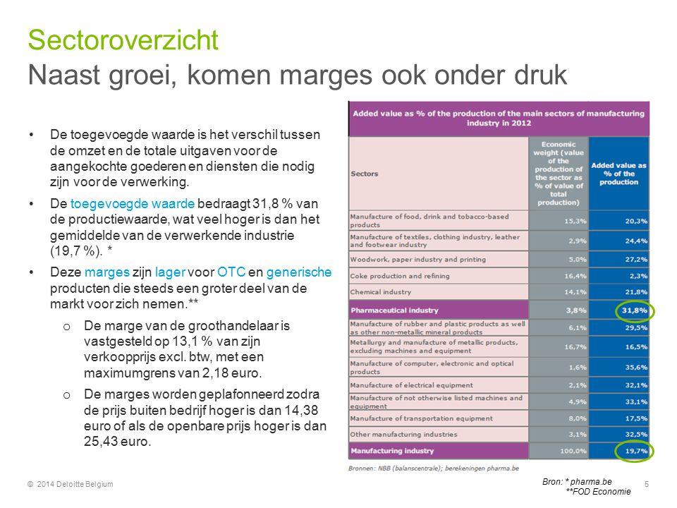 Naast groei, komen marges ook onder druk Sectoroverzicht © 2014 Deloitte Belgium De toegevoegde waarde is het verschil tussen de omzet en de totale uitgaven voor de aangekochte goederen en diensten die nodig zijn voor de verwerking.