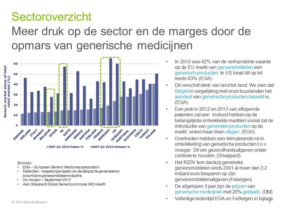 Meer druk op de sector en de marges door de opmars van generische medicijnen Sectoroverzicht © 2014 Deloitte Belgium6 In 2010 was 42% van de verhandelde waarde op de EU markt van geneesmiddelen een generisch producten.