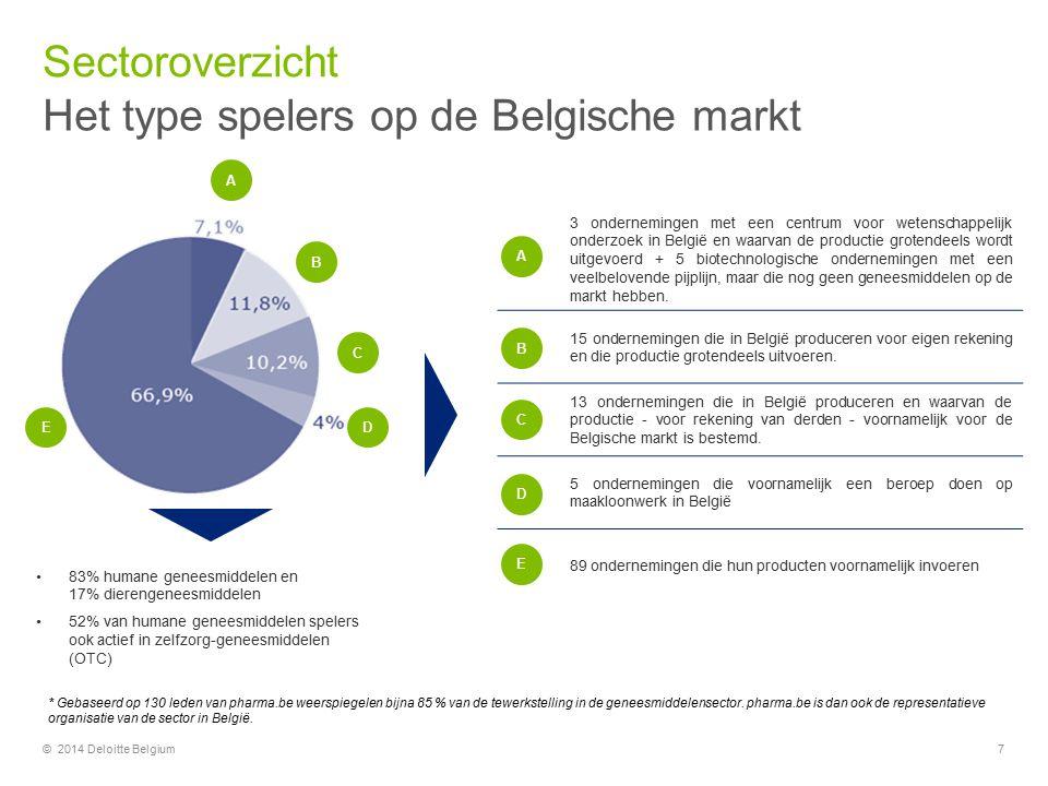 Het type spelers op de Belgische markt Sectoroverzicht © 2014 Deloitte Belgium7 3 ondernemingen met een centrum voor wetenschappelijk onderzoek in België en waarvan de productie grotendeels wordt uitgevoerd + 5 biotechnologische ondernemingen met een veelbelovende pijplijn, maar die nog geen geneesmiddelen op de markt hebben.