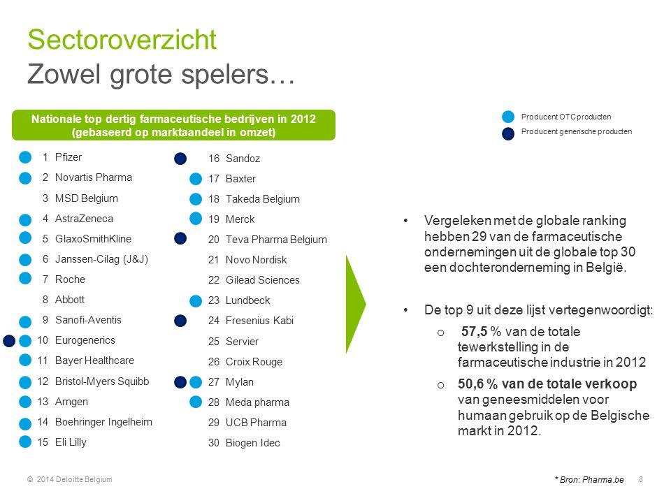 Sectoroverzicht Zowel grote spelers… 8© 2014 Deloitte Belgium Vergeleken met de globale ranking hebben 29 van de farmaceutische ondernemingen uit de globale top 30 een dochteronderneming in België.