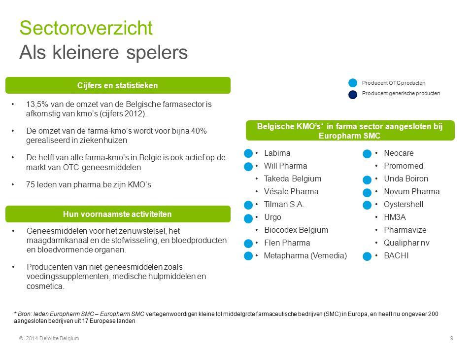Sectoroverzicht Als kleinere spelers 9© 2014 Deloitte Belgium 13,5% van de omzet van de Belgische farmasector is afkomstig van kmo's (cijfers 2012). D