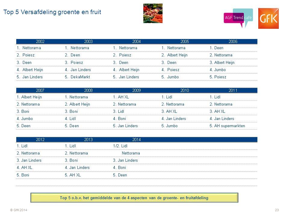 © GfK 201423 Top 5 Versafdeling groente en fruit Top 5 o.b.v. het gemiddelde van de 4 aspecten van de groente- en fruitafdeling