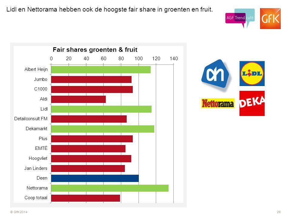 © GfK 201426 Lidl en Nettorama hebben ook de hoogste fair share in groenten en fruit.