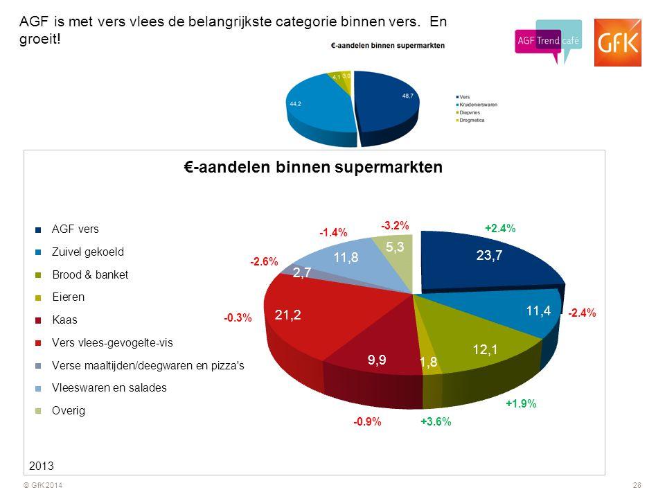 © GfK 201428 +2.4% -2.4% +1.9% +3.6% -0.9% -0.3% -2.6% -1.4% -3.2% 2013 AGF is met vers vlees de belangrijkste categorie binnen vers. En groeit!