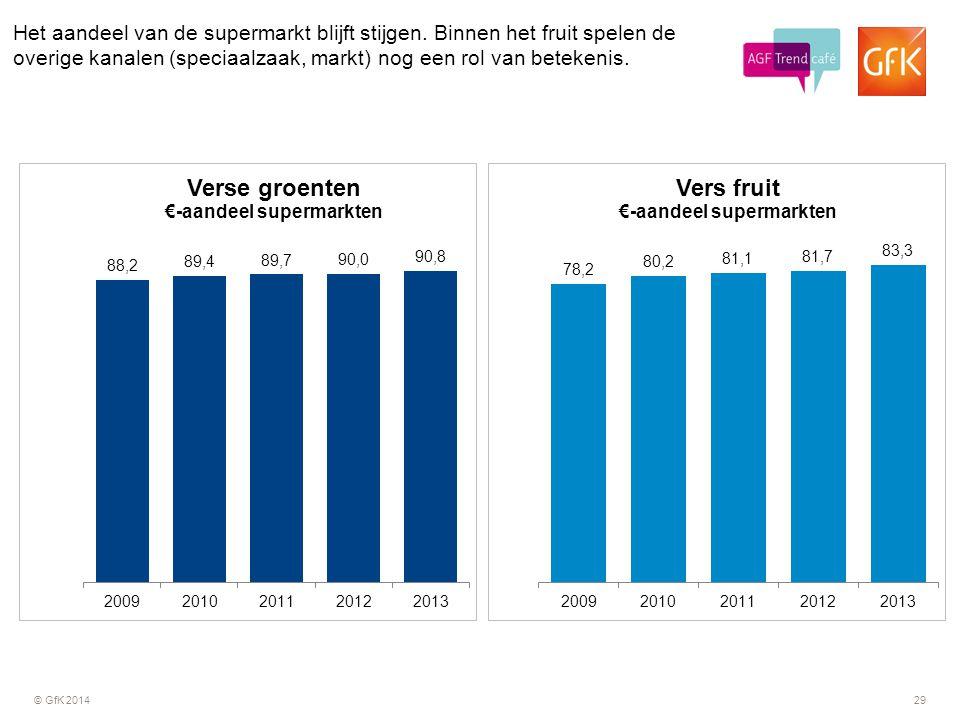 © GfK 201429 Het aandeel van de supermarkt blijft stijgen. Binnen het fruit spelen de overige kanalen (speciaalzaak, markt) nog een rol van betekenis.