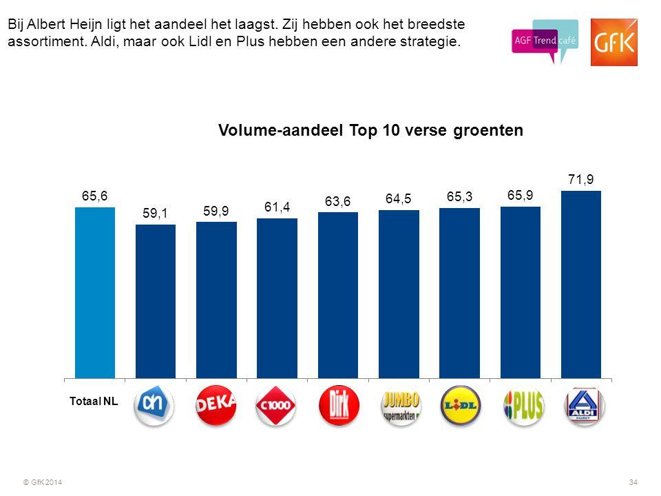 © GfK 201434 Bij Albert Heijn ligt het aandeel het laagst. Zij hebben ook het breedste assortiment. Aldi, maar ook Lidl en Plus hebben een andere stra
