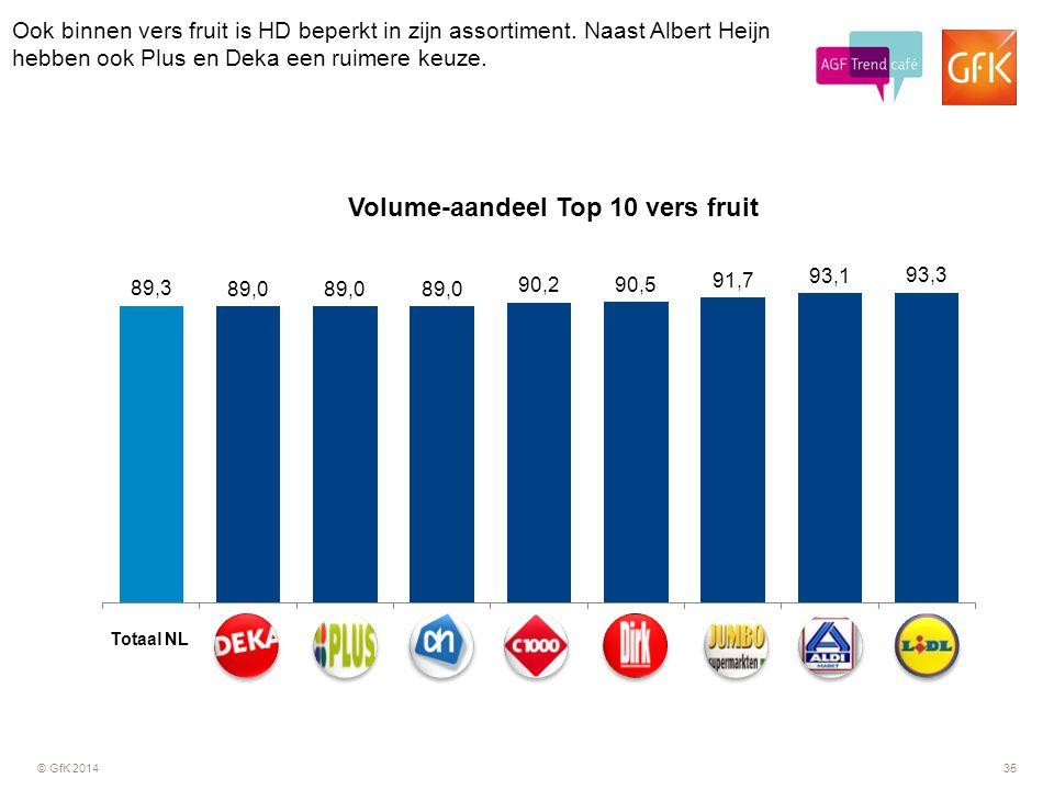 © GfK 201435 Ook binnen vers fruit is HD beperkt in zijn assortiment. Naast Albert Heijn hebben ook Plus en Deka een ruimere keuze. 35 Totaal NL