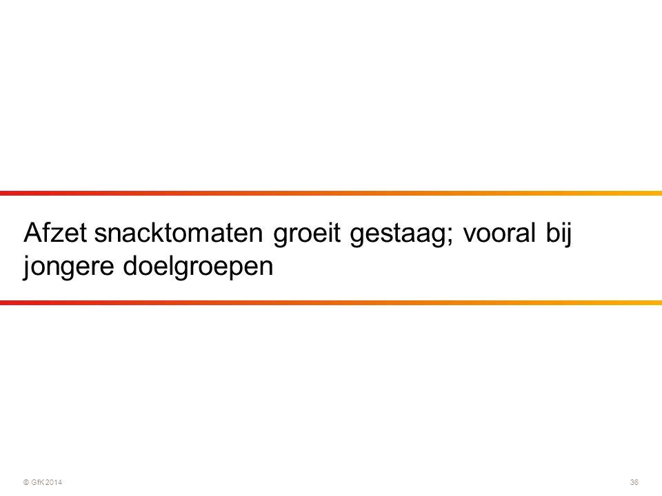 © GfK 201436 Afzet snacktomaten groeit gestaag; vooral bij jongere doelgroepen