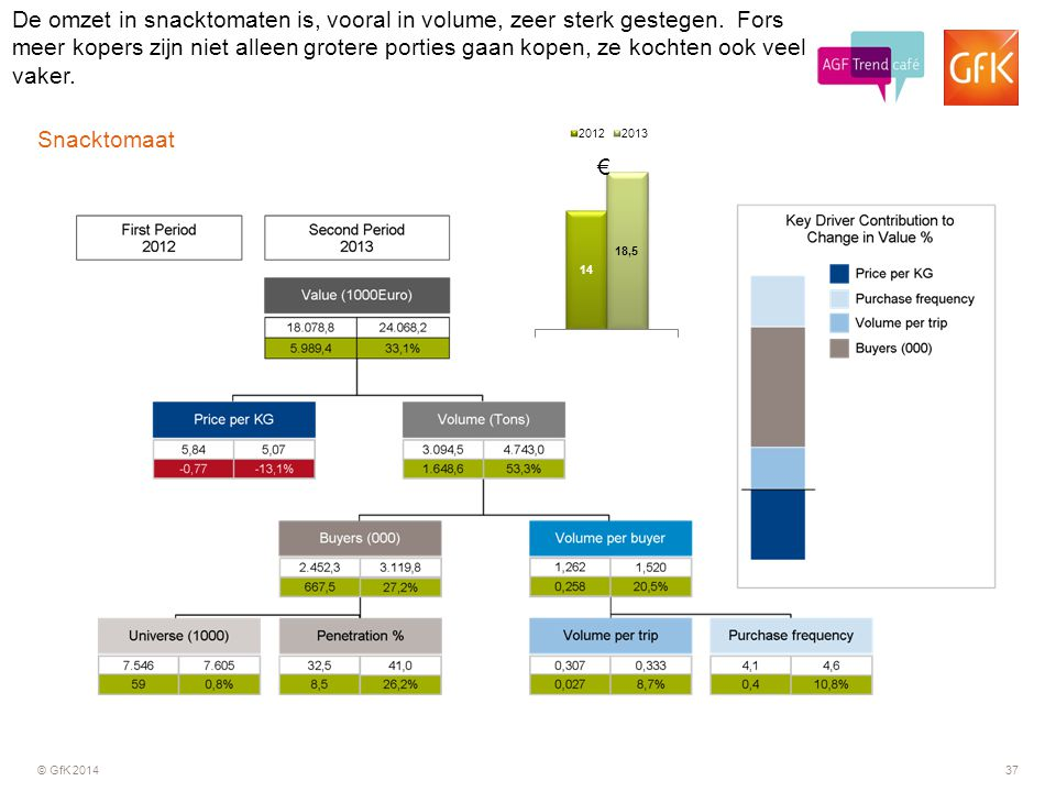 © GfK 201437 Snacktomaat De omzet in snacktomaten is, vooral in volume, zeer sterk gestegen.