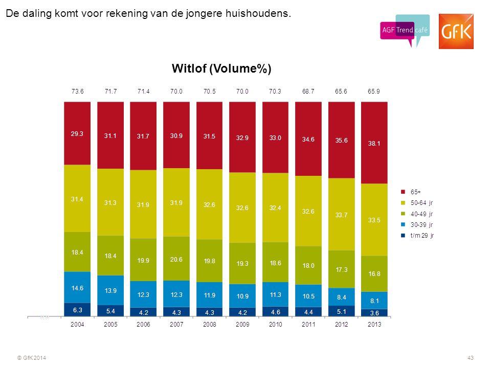 © GfK 201443 Witlof (Volume%) De daling komt voor rekening van de jongere huishoudens.