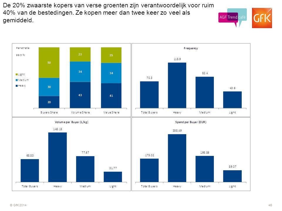 © GfK 201445 De 20% zwaarste kopers van verse groenten zijn verantwoordelijk voor ruim 40% van de bestedingen. Ze kopen meer dan twee keer zo veel als