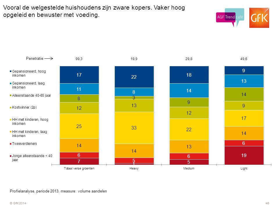 © GfK 201446 Vooral de welgestelde huishoudens zijn zware kopers. Vaker hoog opgeleid en bewuster met voeding. Profielanalyse, periode 2013, measure: