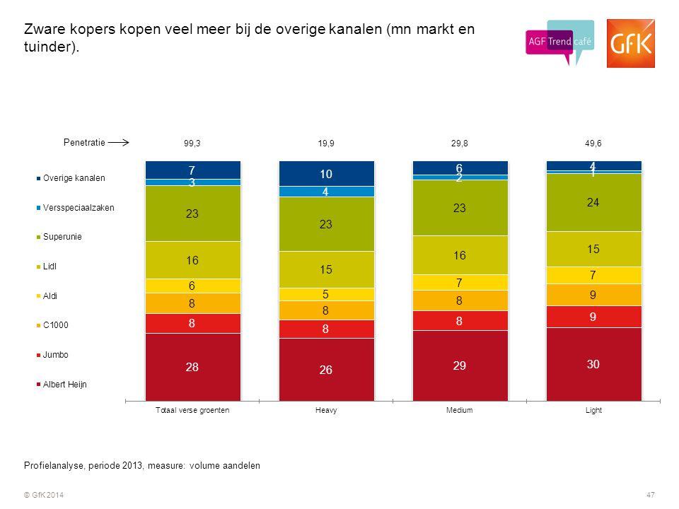 © GfK 201447 Zware kopers kopen veel meer bij de overige kanalen (mn markt en tuinder). Profielanalyse, periode 2013, measure: volume aandelen Penetra