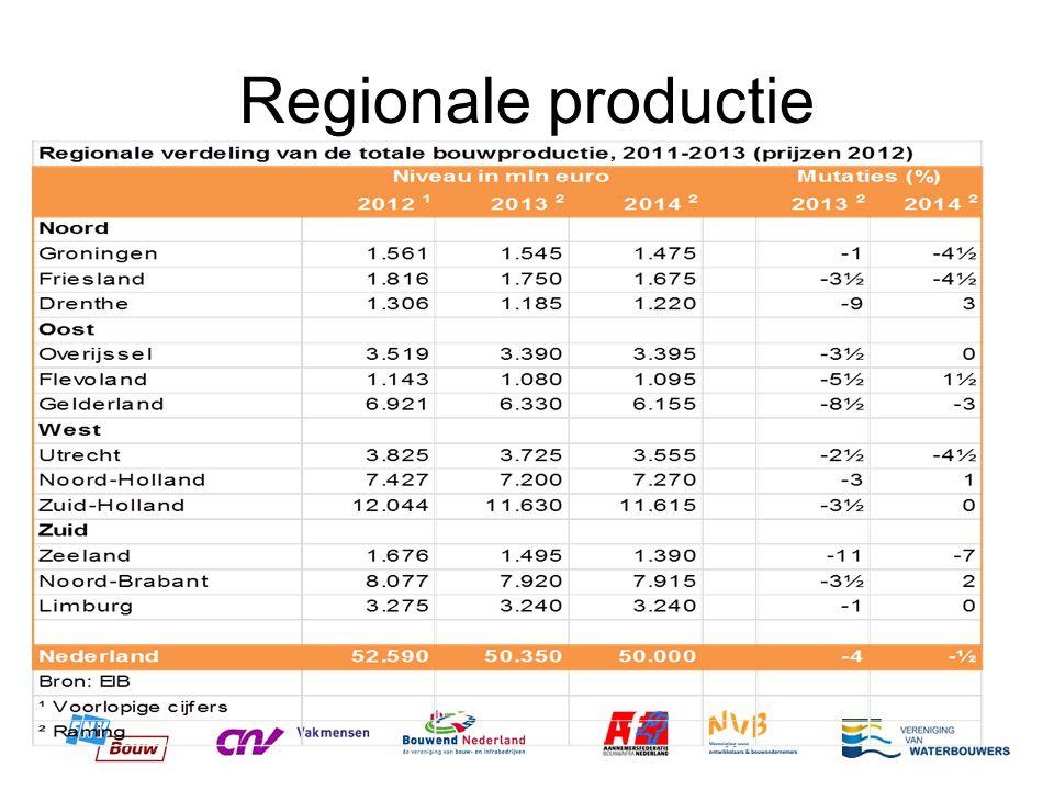 Regionale productie