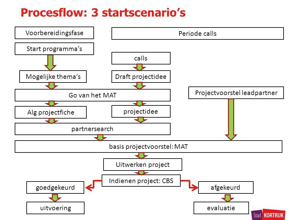 Procesflow: 3 startscenario's Voorbereidingsfase Projectvoorstel leadpartner calls Alg projectfiche partnersearch basis projectvoorstel: MAT afgekeurd Uitwerken project Mogelijke thema'sDraft projectidee Indienen project: CBS goedgekeurd evaluatieuitvoering Periode calls Start programma's Go van het MAT projectidee