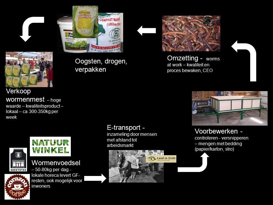 Wormenvoedsel – 50-80kg per dag - lokale horeca levert GF- resten, ook mogelijk voor inwoners E-transport - inzameling door mensen met afstand tot arb