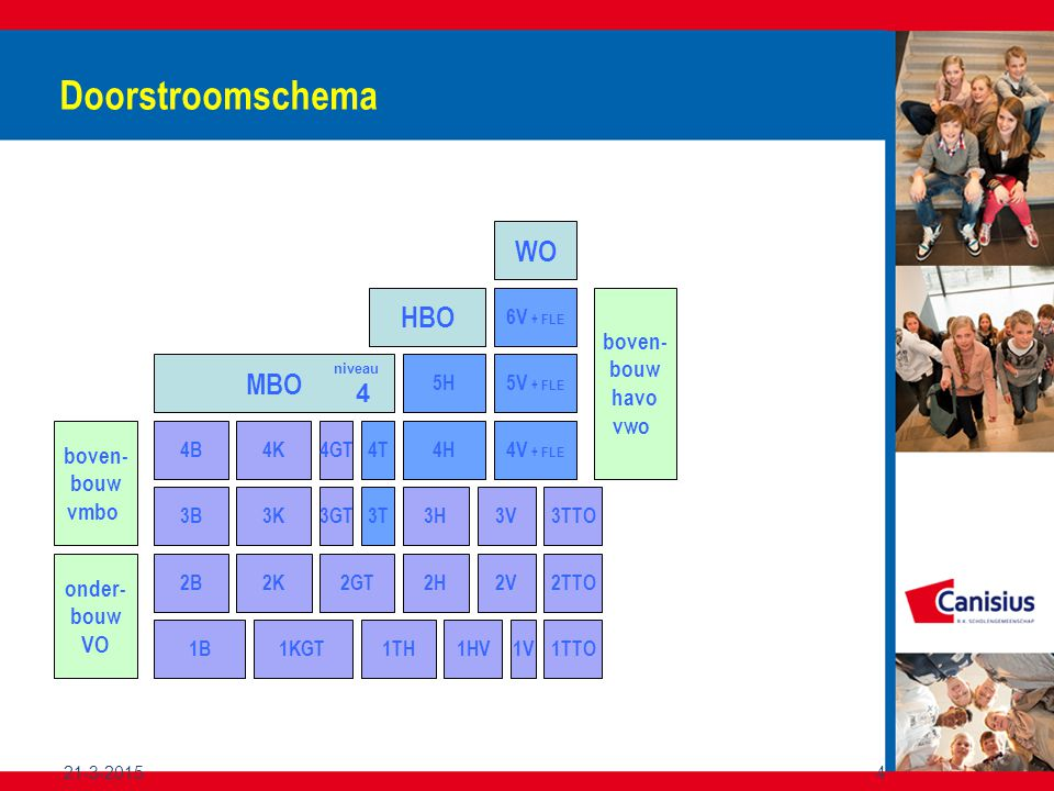 21-3-20154 Doorstroomschema onder- bouw VO 1B1KGT1HV1TTO1TH1V 2B2K2V2TTO2GT2H boven- bouw vmbo 4B 3B3K 4K4GT 3GT 3H3V3TTO 4H 5H 4V + FLE 5V + FLE 6V + FLE boven- bouw havo vwo MBO HBO WO 4T 3T niveau 4