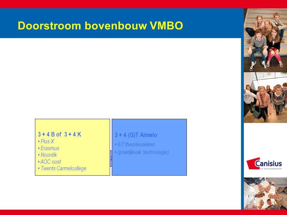 Doorstroom bovenbouw VMBO 2K2GT 3 + 4 G(T) Tubbergen één praktijkvak zes theorievakken 3 + 4 (G)T Almelo 6/7 theorievakken (praktijkvak: technologie) 3 + 4 B of K in Tubbergen zorg en welzijn – breed groen – breed 3 + 4 B of 3 + 4 K Pius X Erasmus Noordik AOC oost Twents Carmelcollege