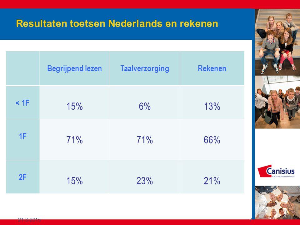 Resultaten toetsen Nederlands en rekenen Begrijpend lezen TaalverzorgingRekenen < 1F 15%6%13% 1F 71% 66% 2F 15%23%21% 21-3-20157