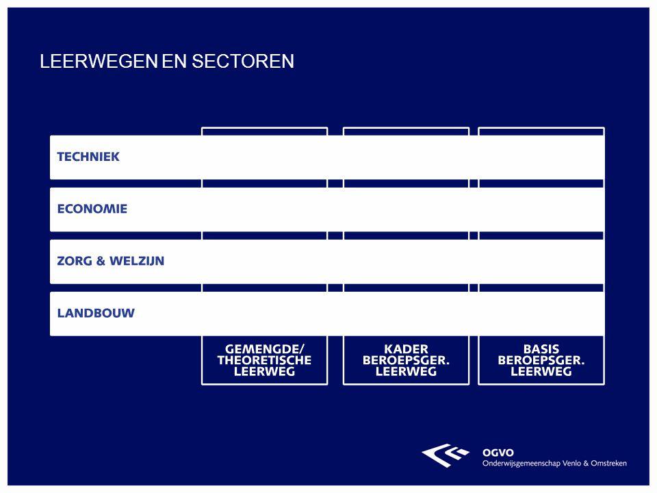 Is géén niveau maar extra zorg Op alle vmbo-niveaus mogelijk Extra ondersteuning Extra begeleiding Onafhankelijk onderzoek Handelingsplan Speciale vorm: Maasland LEERWEGONDERSTEUNEND ONDERWIJS (LWOO)