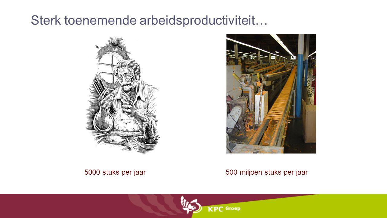 500 miljoen stuks per jaar 5000 stuks per jaar Sterk toenemende arbeidsproductiviteit…