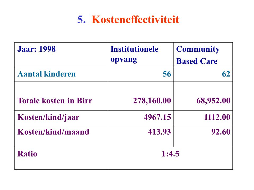 5. Kosteneffectiviteit Jaar: 1998Institutionele opvang Community Based Care Aantal kinderen5662 Totale kosten in Birr278,160.0068,952.00 Kosten/kind/j
