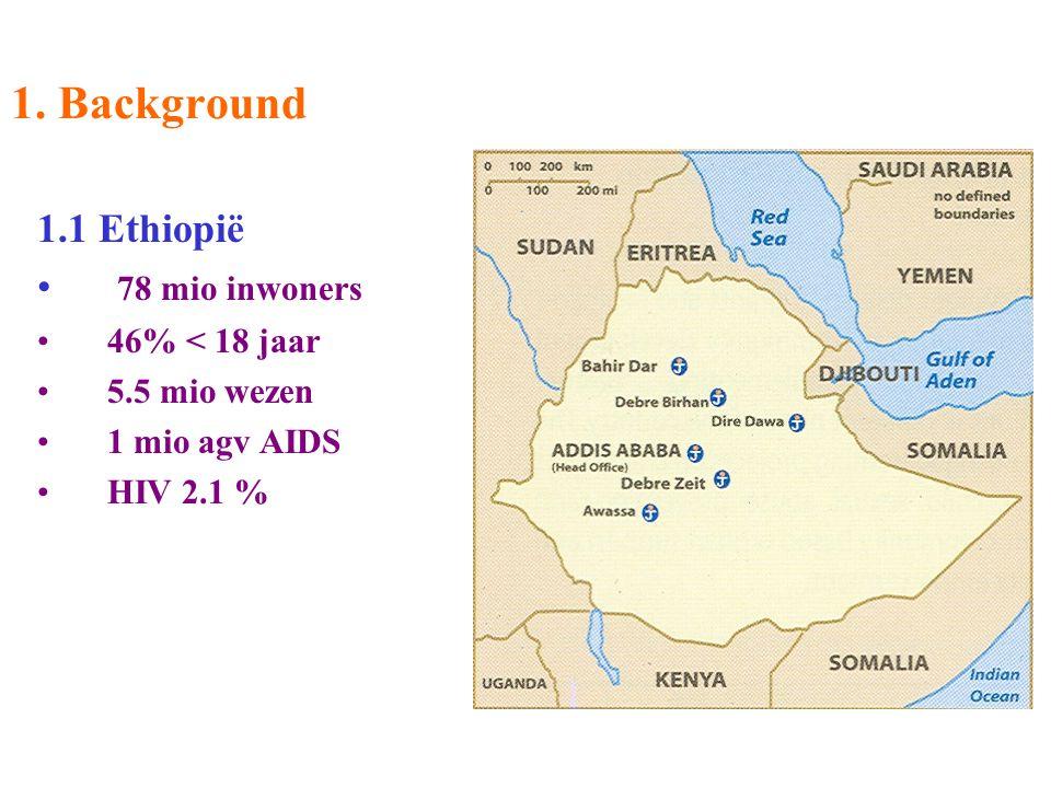 1. Background 1.1 Ethiopië 78 mio inwoners 46% < 18 jaar 5.5 mio wezen 1 mio agv AIDS HIV 2.1 %