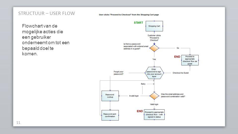 STRUCTUUR – USER FLOW 11 Flowchart van de mogelijke acties die een gebruiker onderneemt om tot een bepaald doel te komen.
