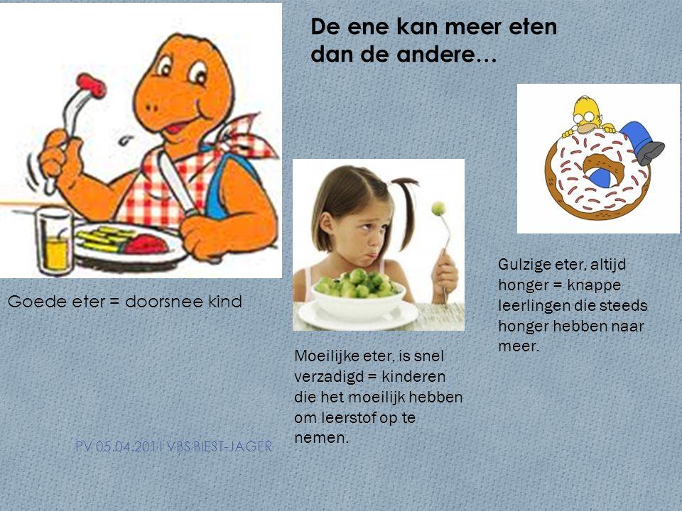 PV 05.04.2011 VBS BIEST-JAGER De ene kan meer eten dan de andere… Goede eter = doorsnee kind Moeilijke eter, is snel verzadigd = kinderen die het moeilijk hebben om leerstof op te nemen.
