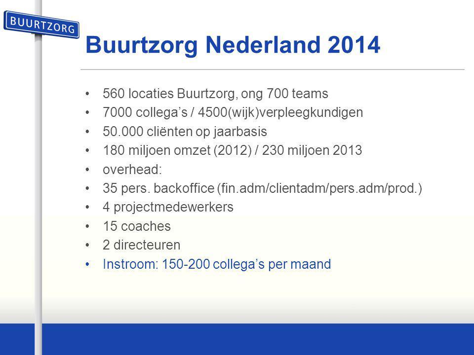Buurtzorg Nederland 2014 560 locaties Buurtzorg, ong 700 teams 7000 collega's / 4500(wijk)verpleegkundigen 50.000 cliënten op jaarbasis 180 miljoen om