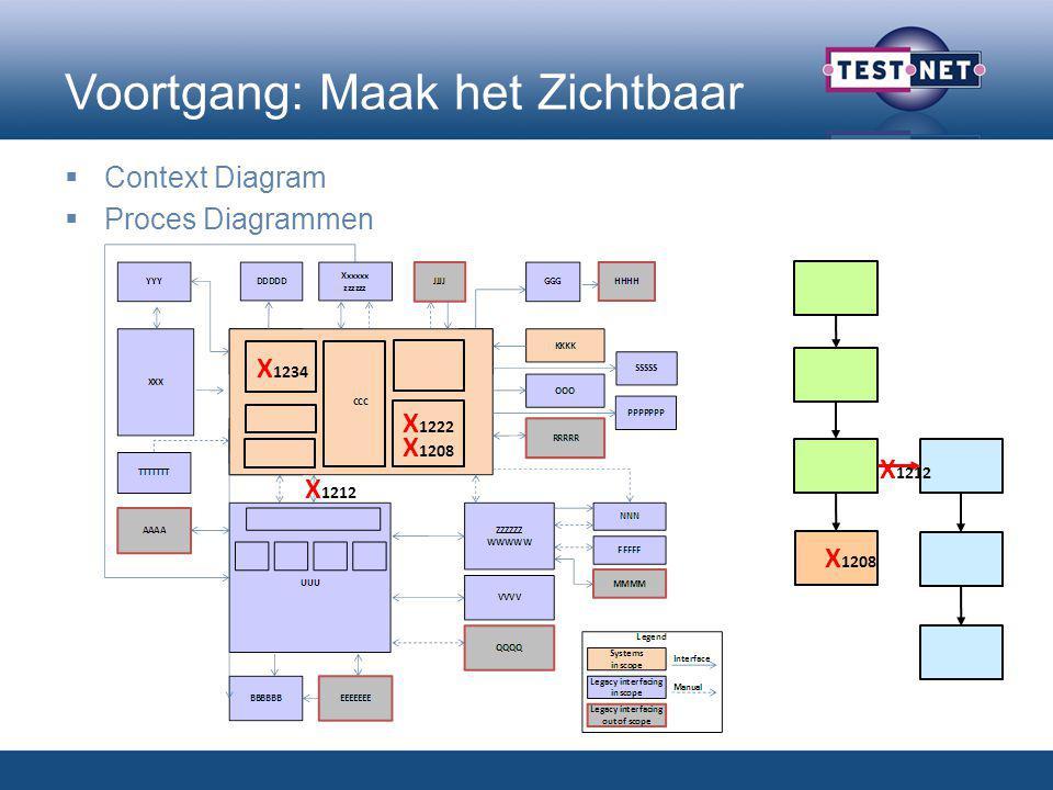 Voortgang: Maak het Zichtbaar  Context Diagram  Proces Diagrammen X 1212 X 1208 X 1234 X 1208 X 1212 X 1222