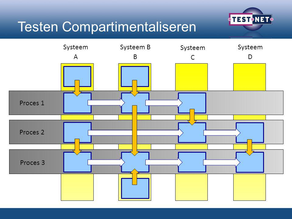 Testen Compartimentaliseren Systeem A Systeem B B Systeem C Systeem D Proces 1 Proces 2 Proces 3