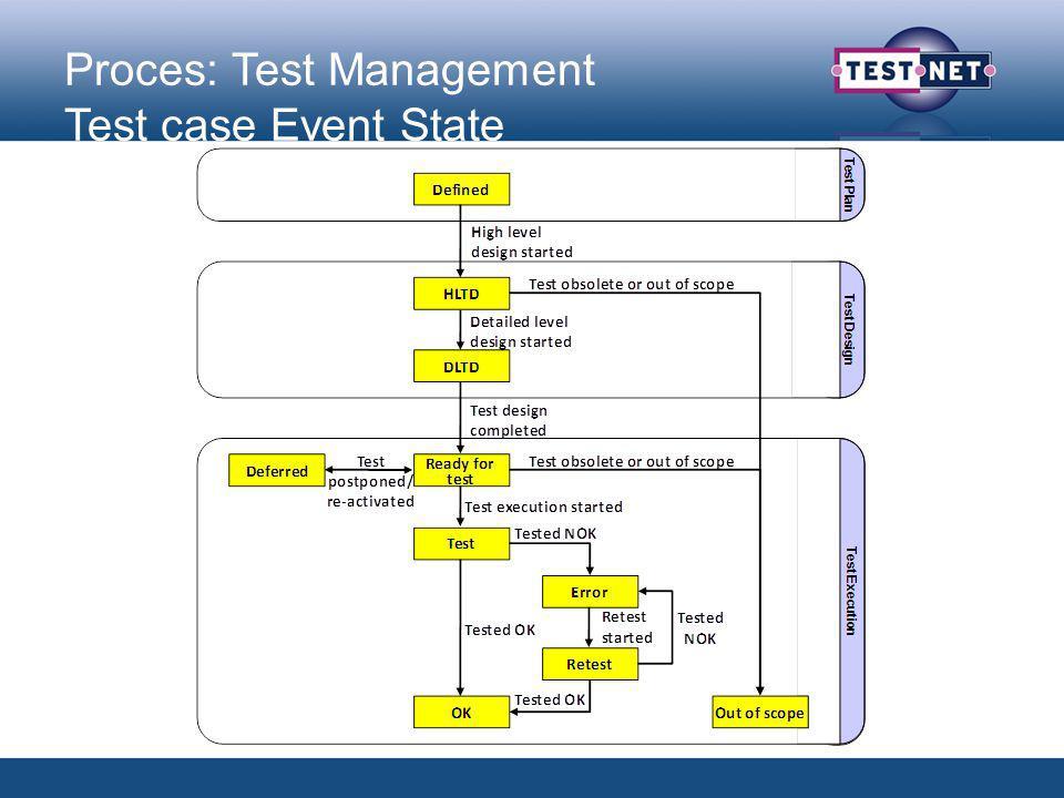 Proces: Defect Management Defect Event State