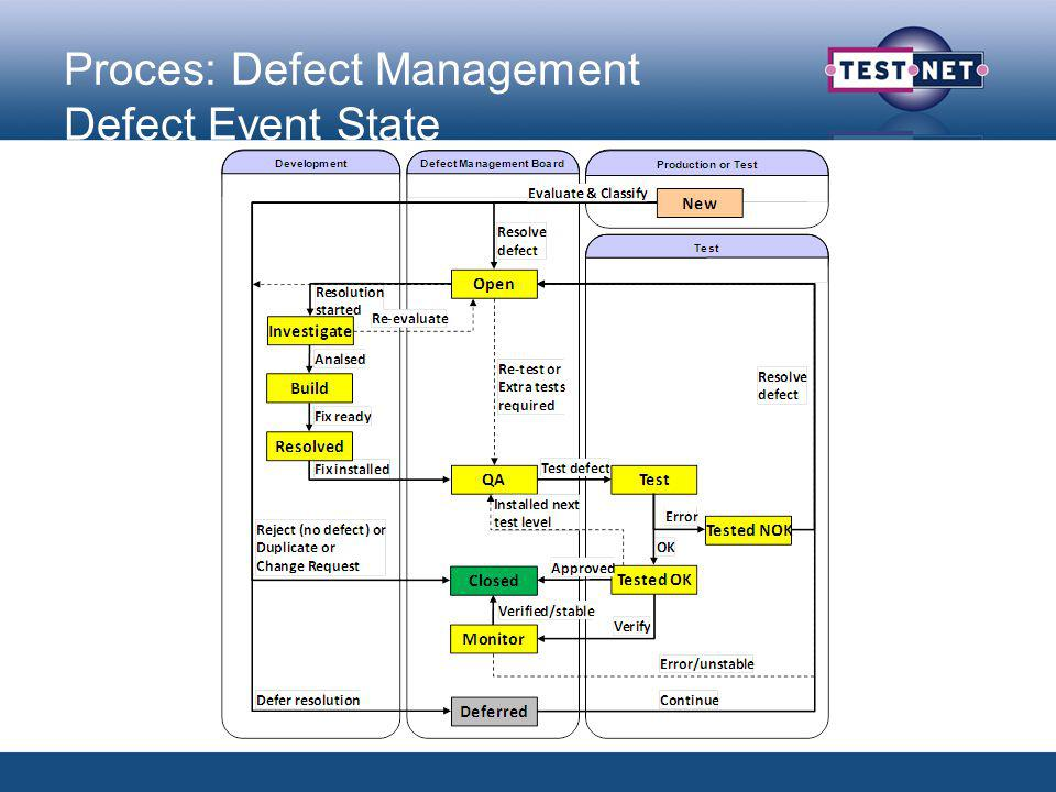 Proces: Defect Management Defect Event State